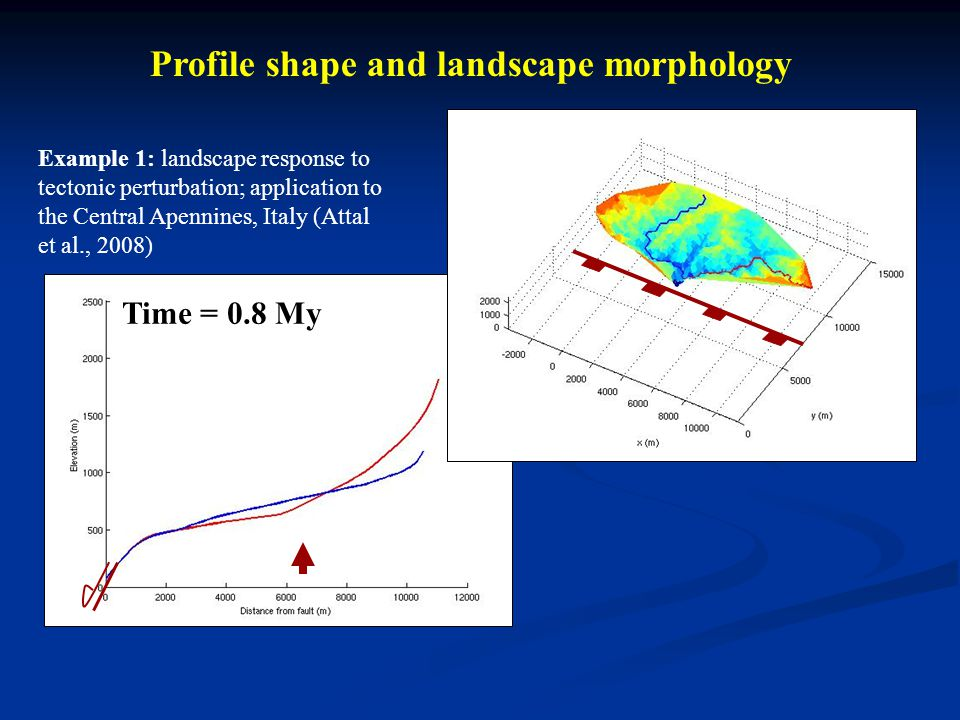 Profile shape and landscape morphology Time = 0.8 My Example 1: landscape response to tectonic perturbation; application to the Central Apennines, Italy (Attal et al., 2008)