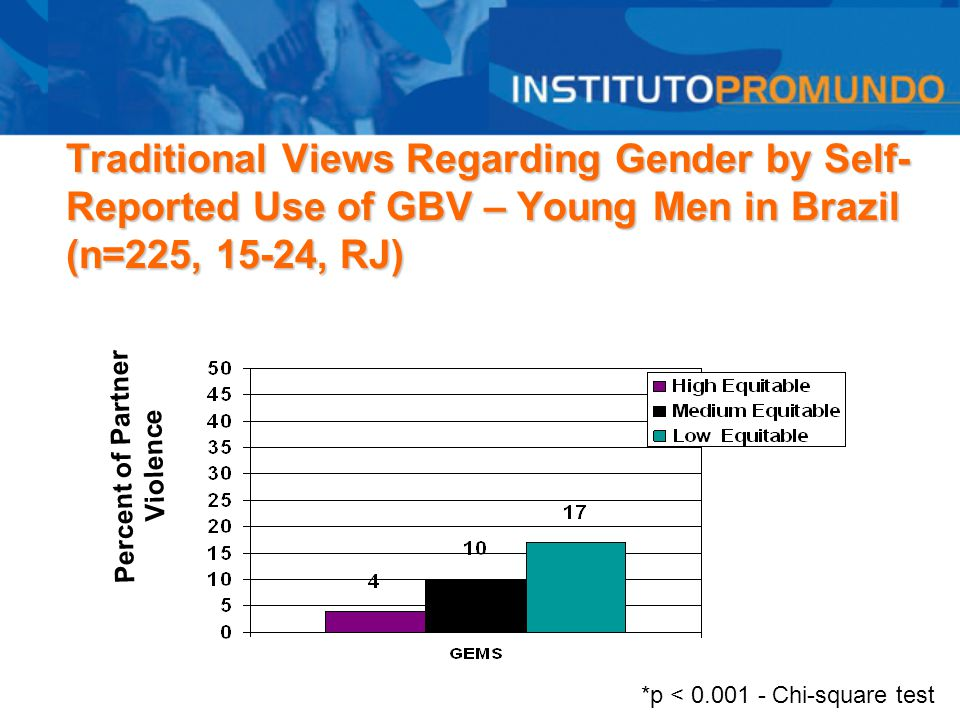 Traditional Views Regarding Gender by Self- Reported Use of GBV – Young Men in Brazil (n=225, 15-24, RJ) *p < 0.001 - Chi-square test Percent of Partn