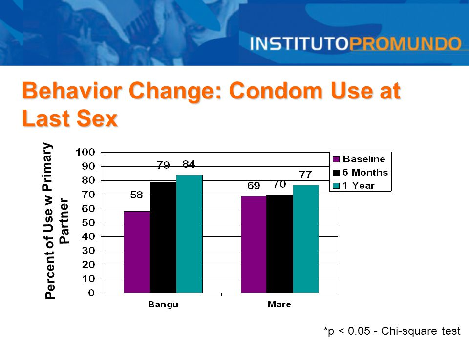 Behavior Change: Condom Use at Last Sex *p < 0.05 - Chi-square test Percent of Use w Primary Partner