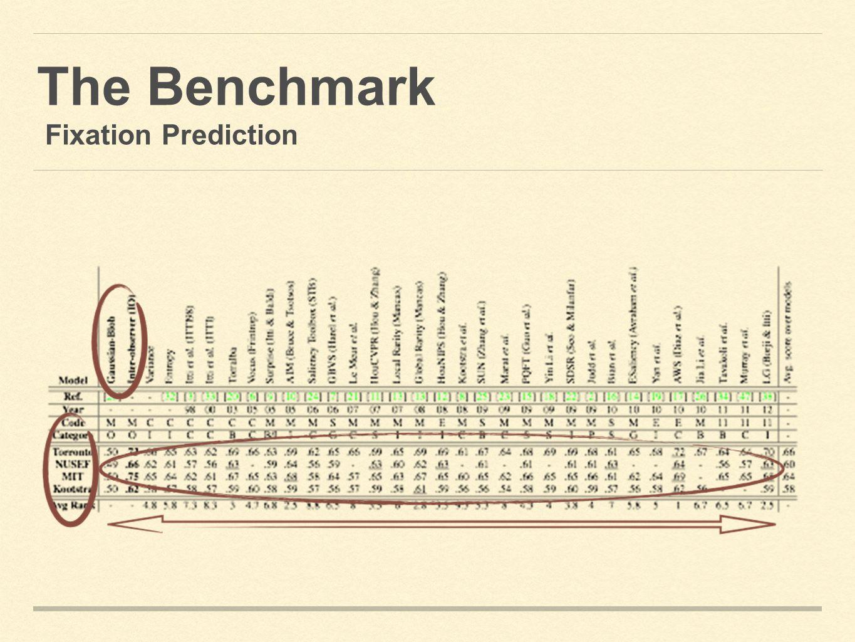 The Benchmark Fixation Prediction