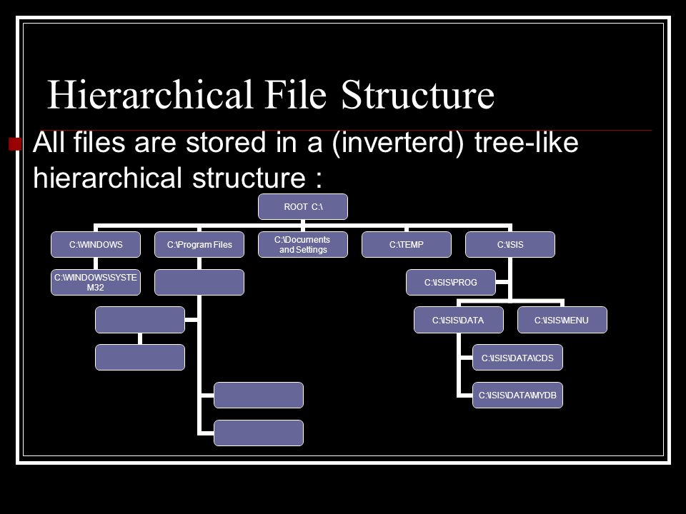 Hierarchical File Structure All files are stored in a (inverterd) tree-like hierarchical structure : ROOT C:\ C:\WINDOWS C:\WINDOWS\SYSTEM 32 C:\Program Files C:\Documents and Settings C:\TEMPC:\ISIS C:\ISIS\DATA C:\ISIS\DATA\CDS C:\ISIS\DATA\MYDB C:\ISIS\MENU C:\ISIS\PROG