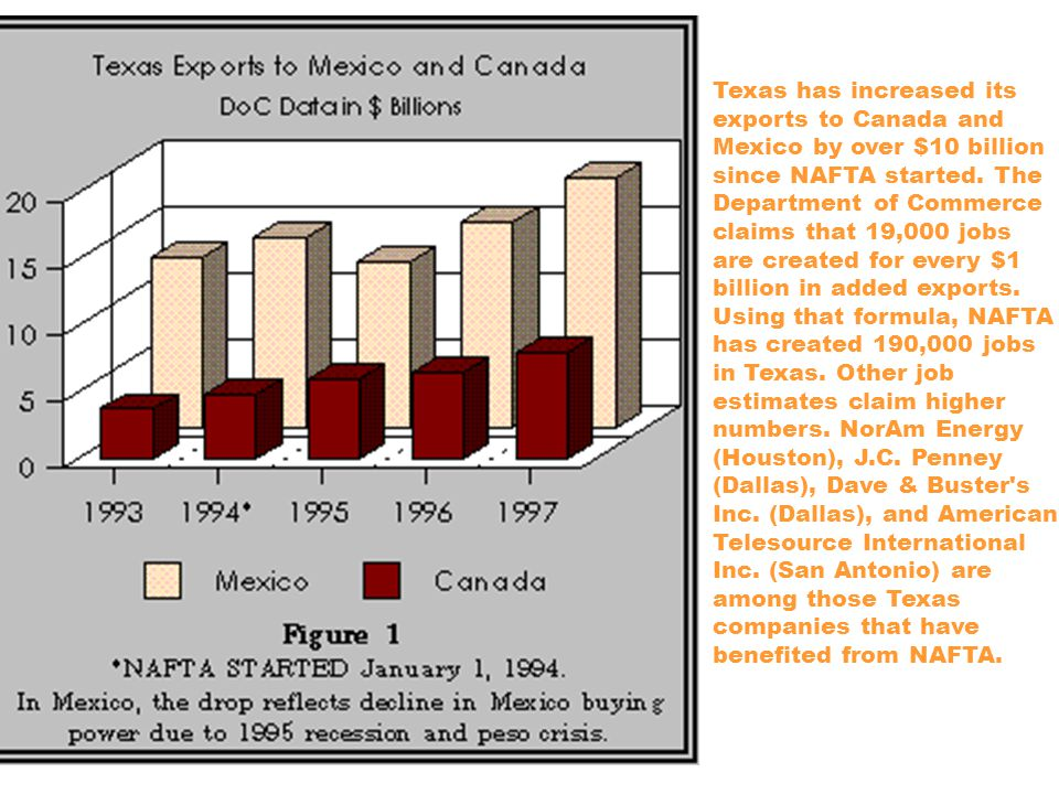 Texas has increased its exports to Canada and Mexico by over $10 billion since NAFTA started.