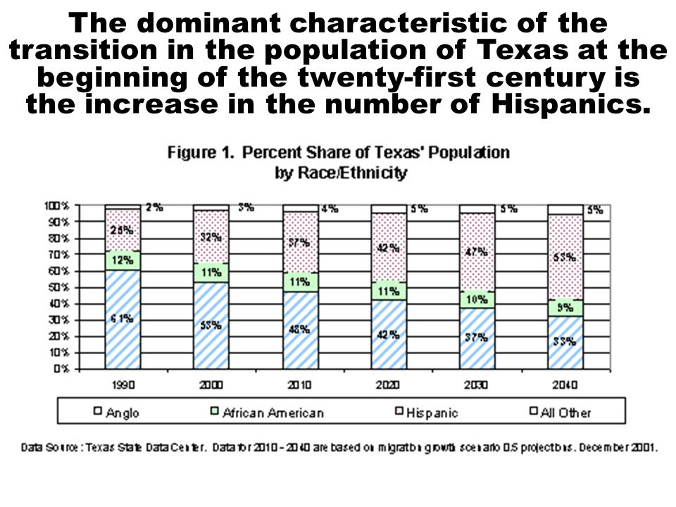 The dominant characteristic of the transition in the population of Texas at the beginning of the twenty-first century is the increase in the number of Hispanics.