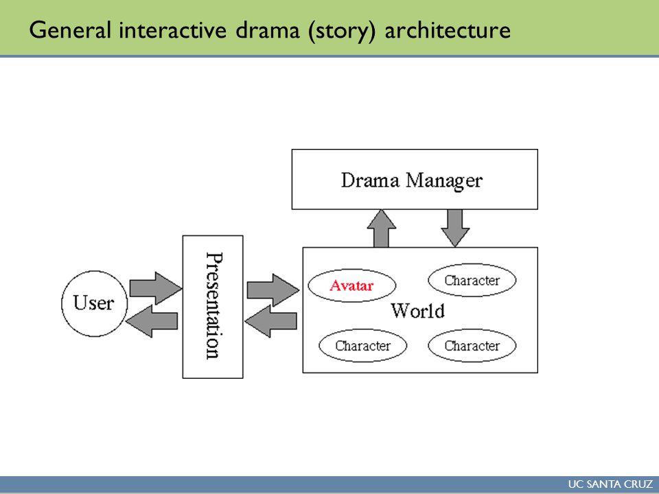 UC SANTA CRUZ General interactive drama (story) architecture
