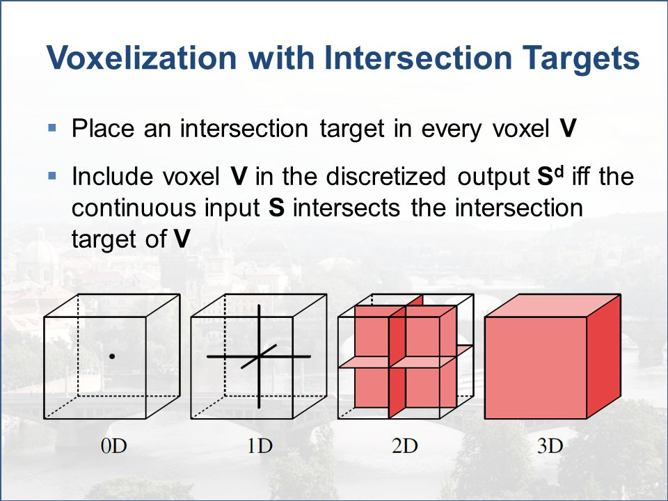 Voxelization with Intersection Targets  Place an intersection target in every voxel V  Include voxel V in the discretized output S d iff the continu