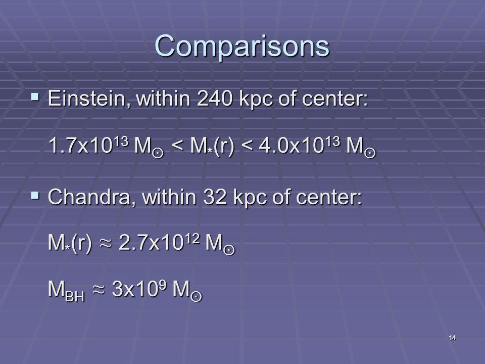 14 Comparisons  Einstein, within 240 kpc of center: 1.7x10 13 M  < M * (r) < 4.0x10 13 M   Chandra, within 32 kpc of center: M * (r) ≈ 2.7x10 12 M  M BH ≈ 3x10 9 M 