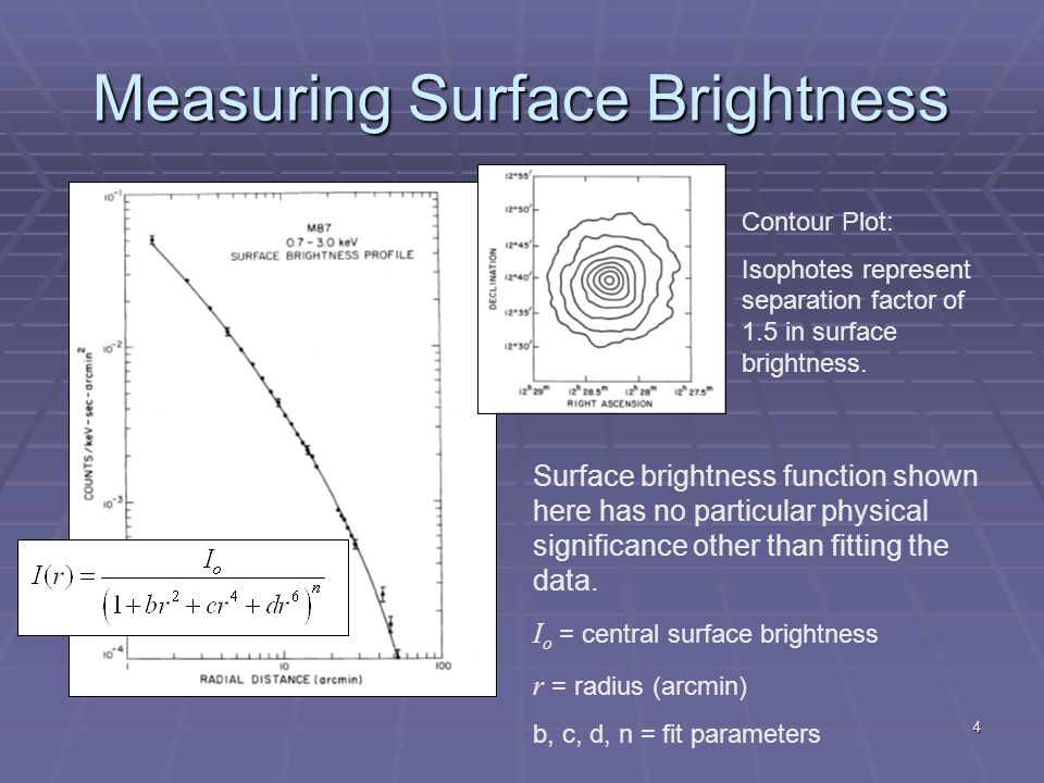 4 Measuring Surface Brightness Contour Plot: Isophotes represent separation factor of 1.5 in surface brightness. Surface brightness function shown her