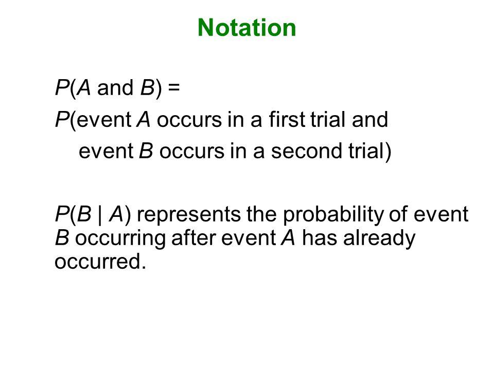 Formal Multiplication Rule 
