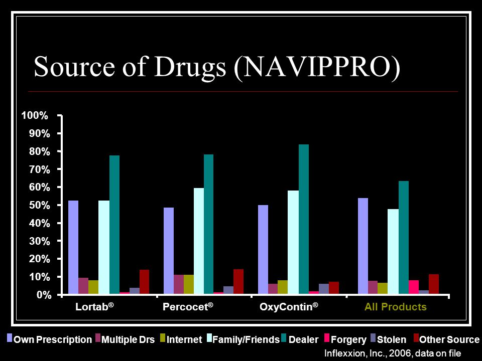 0% 10% 20% 30% 40% 50% 60% 70% 80% 90% 100% Lortab ® Percocet ® OxyContin ® All Products Own PrescriptionMultiple DrsInternetFamily/FriendsDealerForgeryStolenOther Source Source of Drugs (NAVIPPRO) Inflexxion, Inc., 2006, data on file