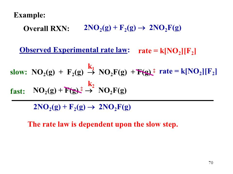 69 Example: Overall RXN: 2NO 2 (g) + F 2 (g)  2NO 2 F(g) Observed Experimental rate law: rate = k[NO 2 ][F 2 ] Question:Why does this rule out a single step RXN.