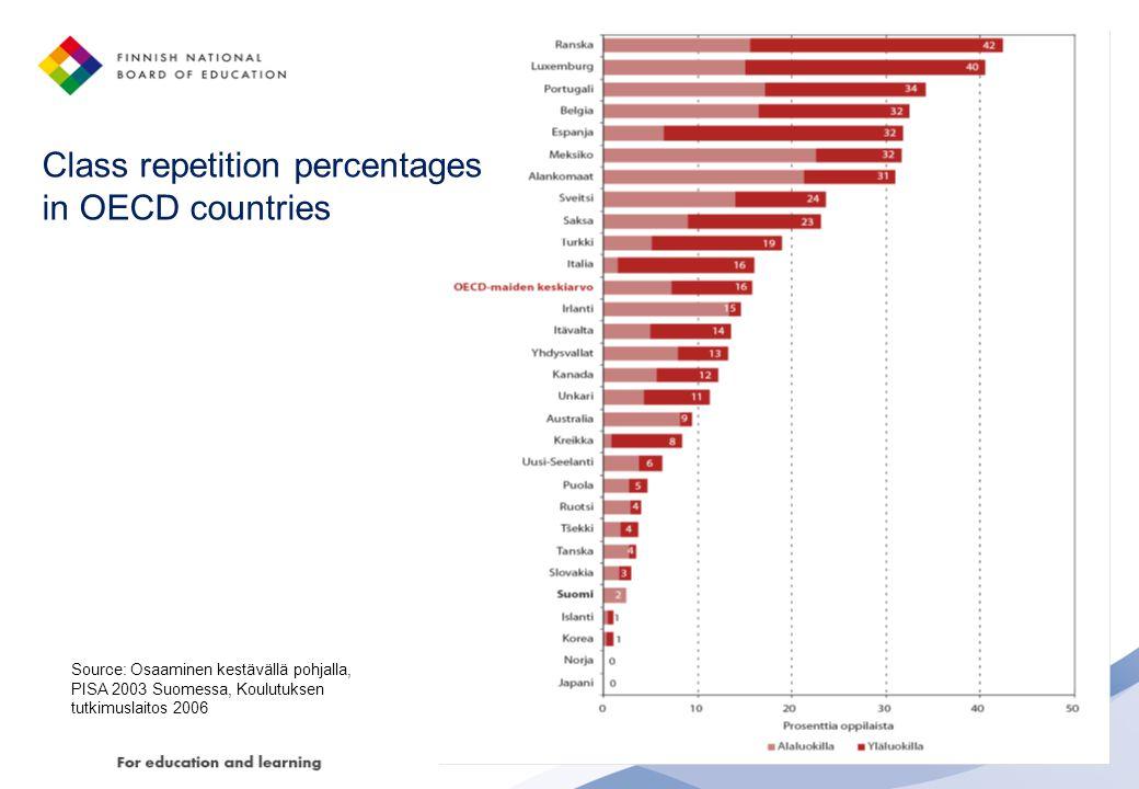 Source: Osaaminen kestävällä pohjalla, PISA 2003 Suomessa, Koulutuksen tutkimuslaitos 2006 Class repetition percentages in OECD countries