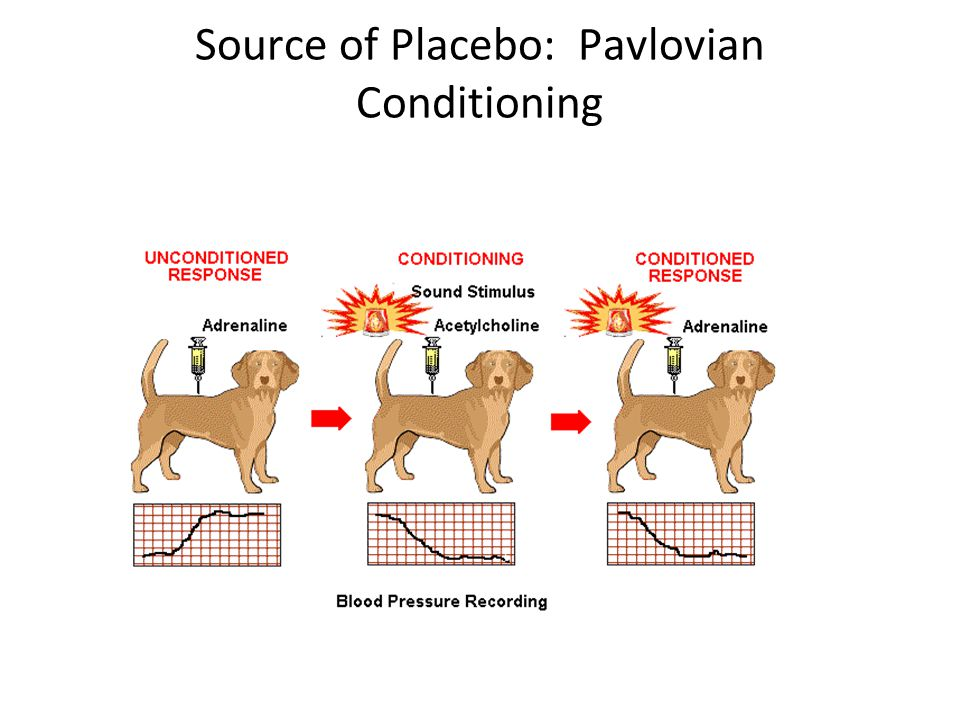 Source of Placebo: Pavlovian Conditioning
