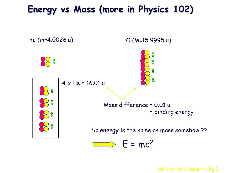UB, Phy101: Chapter 14, Pg 5 Energy vs Mass (more in Physics 102) He (m=4.0026 u) O (M=15.9995 u) 4 x He = 16.01 u Mass difference= 0.01 u = binding energy So energy is the same as mass somehow ?.