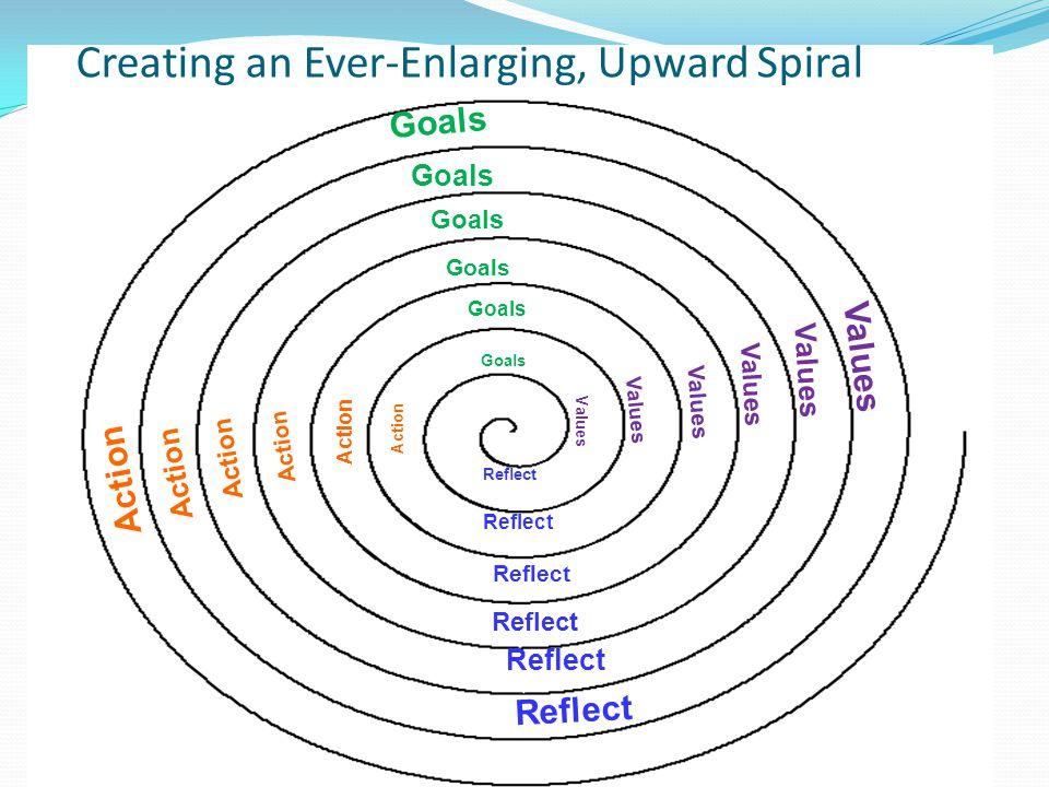 Creating an Ever-Enlarging, Upward Spiral Reflect Values Goals Action Goals Values Reflect Action Goals Values Reflect Action