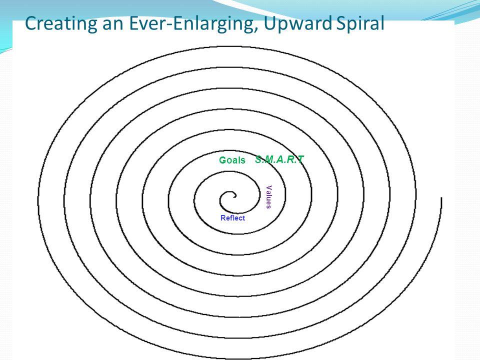 Creating an Ever-Enlarging, Upward Spiral Reflect Values Goals Action