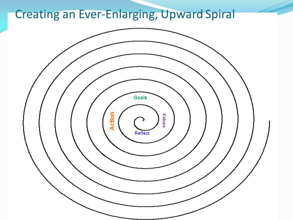 Creating an Ever-Enlarging, Upward Spiral Reflect Values Goals Action Reflect