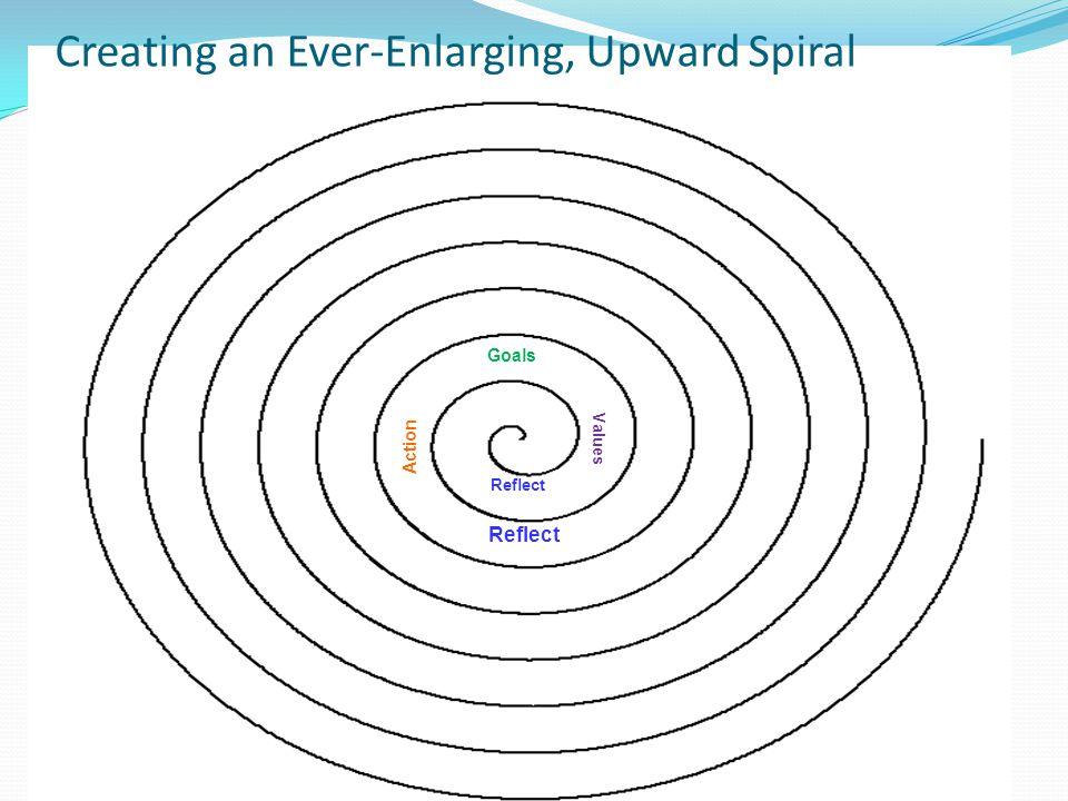 Creating an Ever-Enlarging, Upward Spiral Reflect Values Goals Action Reflect Values Goals Action Reflect