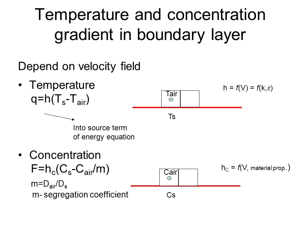 Temperature and concentration gradient in boundary layer Depend on velocity field Temperature q=h(T s -T air ) Concentration F=h c (C s -C air /m) m=D air /D s m- segregation coefficient Tair Ts Into source term of energy equation h = f(V) = f(k,  ) Cair Cs h C = f(V, material prop.)