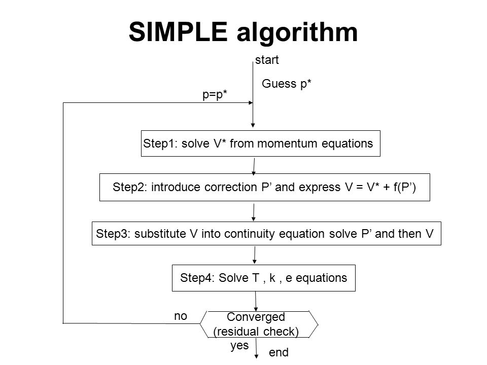 SIMPLE algorithm Step1: solve V* from momentum equations Step2: introduce correction P' and express V = V* + f(P') Step3: substitute V into continuity equation solve P' and then V Step4: Solve T, k, e equations Guess p* start end Converged (residual check) yes no p=p*