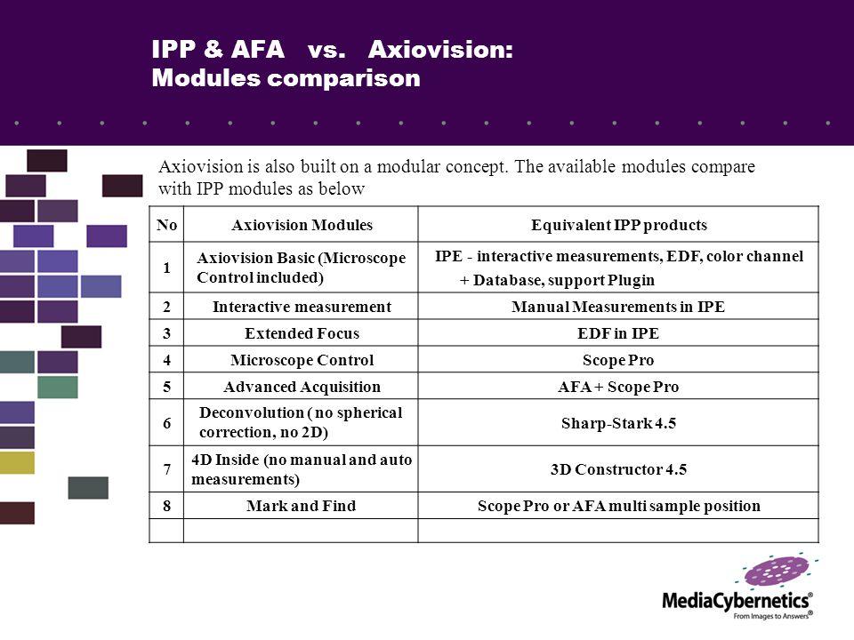 IPP & AFA vs. Axiovision: Modules comparison Axiovision is also built on a modular concept.