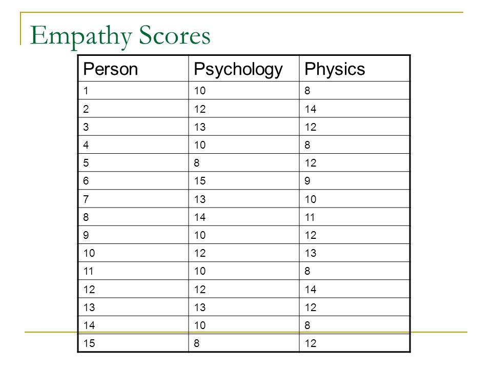 Empathy Scores PersonPsychologyPhysics 1108 21214 31312 4108 5812 6159 71310 81411 91012 101213 11108 12 14 13 12 14108 15812
