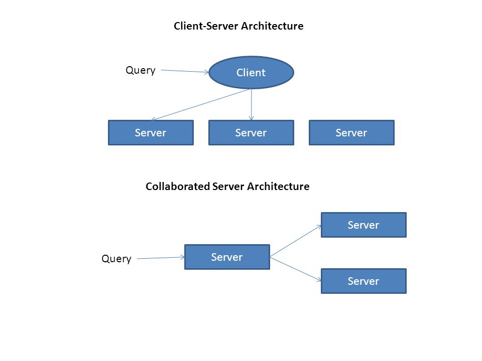 Server Client Query Server Query Client-Server Architecture Collaborated Server Architecture