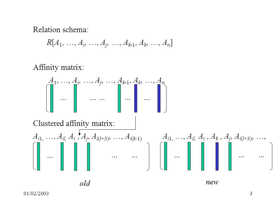 01/02/20033 Relation schema: R[A 1, …, A i, …, A j, …, A k-1, A k, …, A n ] Affinity matrix: A 1, …, A i, …, A j, …, A k-1, A k, …, A n … … … … … Clustered affinity matrix: A i1, …, A il, A i, A j, A i(l+3), …, A i(k-1) A i1, …, A il, A i, A k, A j, A i(l+3), …, … ……… …… old new