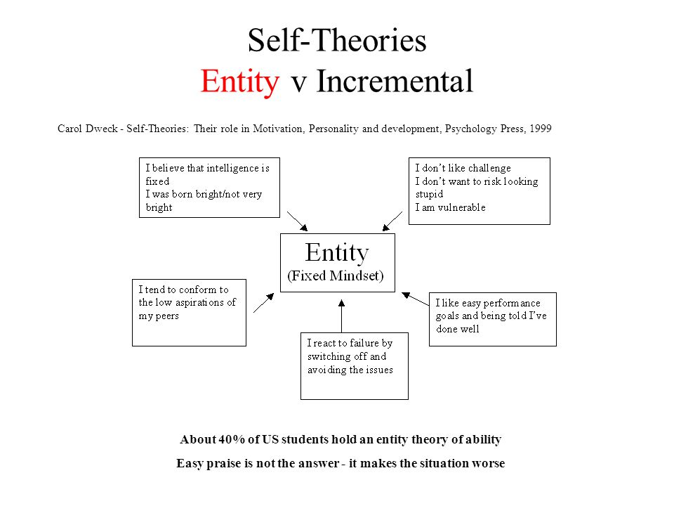 Self-Theories Entity v Incremental About 40% of US students hold an incremental theory of ability Carol Dweck - Self-Theories: Their role in Motivatio