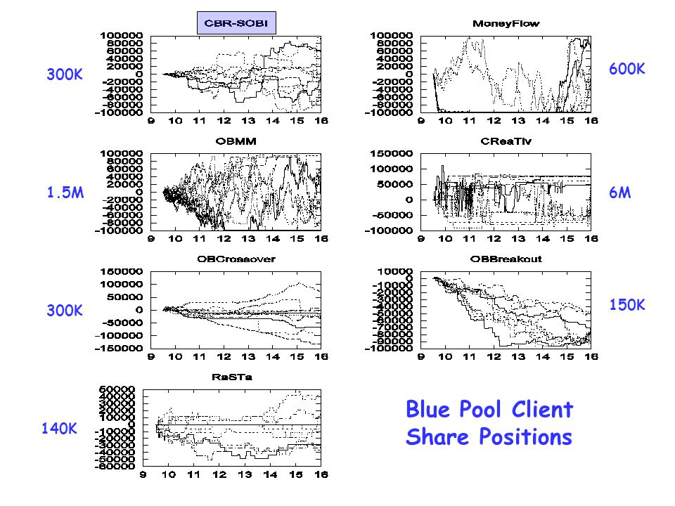 Blue Pool Client Share Positions 300K 1.5M 300K 140K 600K 6M 150K