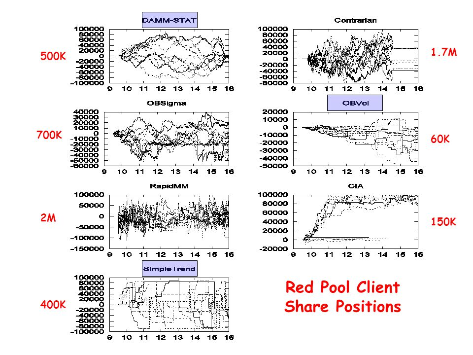 Red Pool Client Share Positions 500K 700K 2M 400K 1.7M 60K 150K
