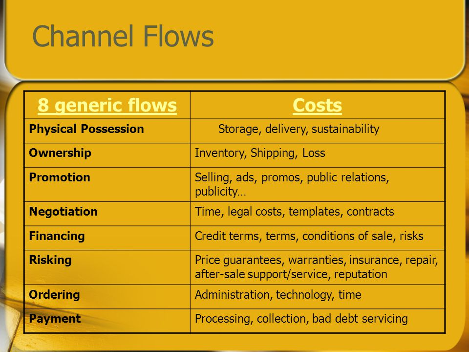 Channel Flows 8 generic flowsCosts Physical PossessionStorage, delivery, sustainability OwnershipInventory, Shipping, Loss PromotionSelling, ads, promos, public relations, publicity… NegotiationTime, legal costs, templates, contracts FinancingCredit terms, terms, conditions of sale, risks RiskingPrice guarantees, warranties, insurance, repair, after-sale support/service, reputation OrderingAdministration, technology, time PaymentProcessing, collection, bad debt servicing
