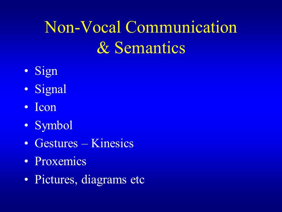 Non-Vocal Communication & Semantics Sign Signal Icon Symbol Gestures – Kinesics Proxemics Pictures, diagrams etc