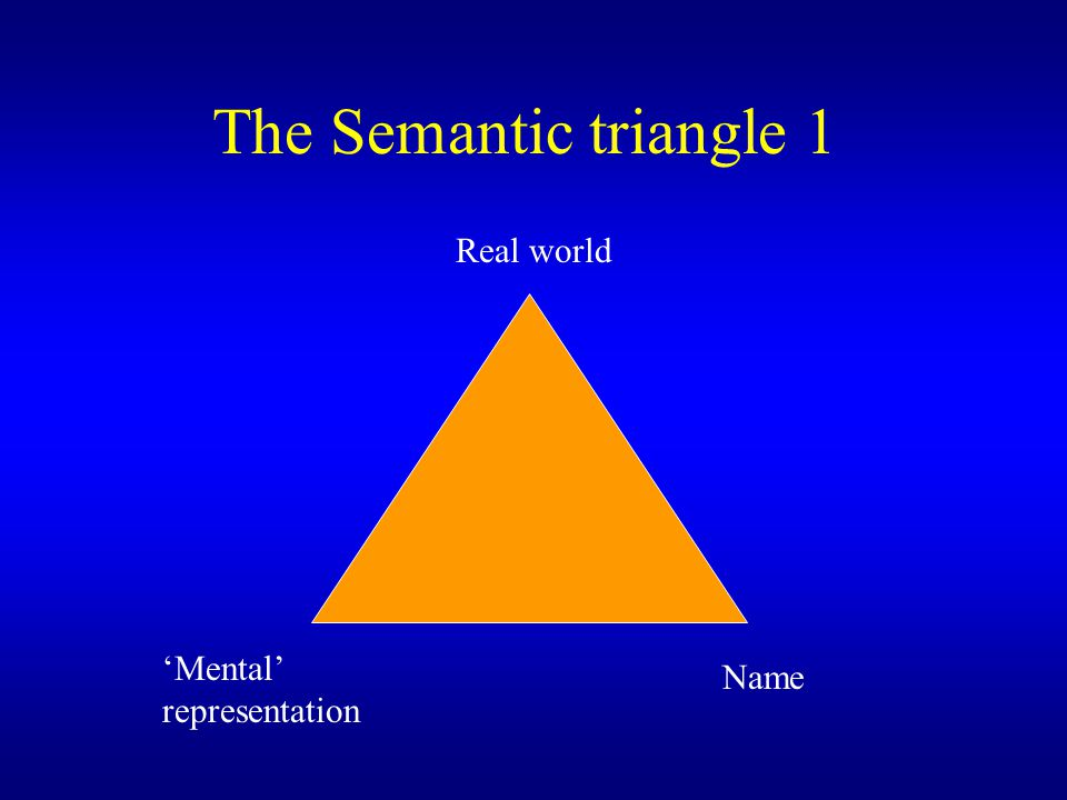 The Semantic triangle 1 Real world 'Mental' representation Name