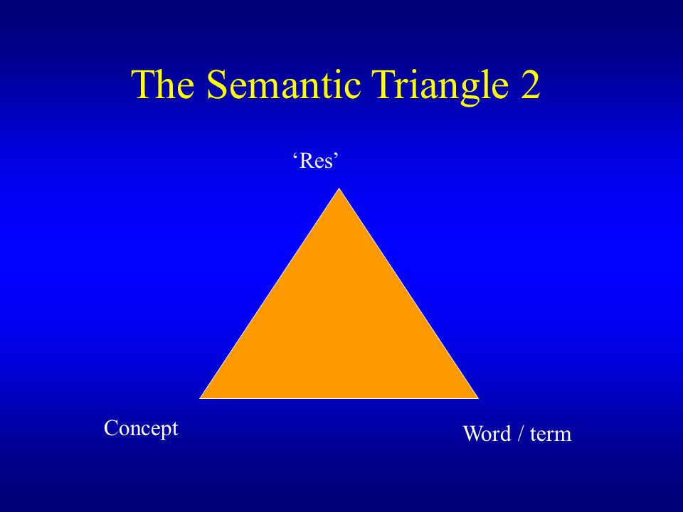 The Semantic Triangle 2 'Res' Concept Word / term