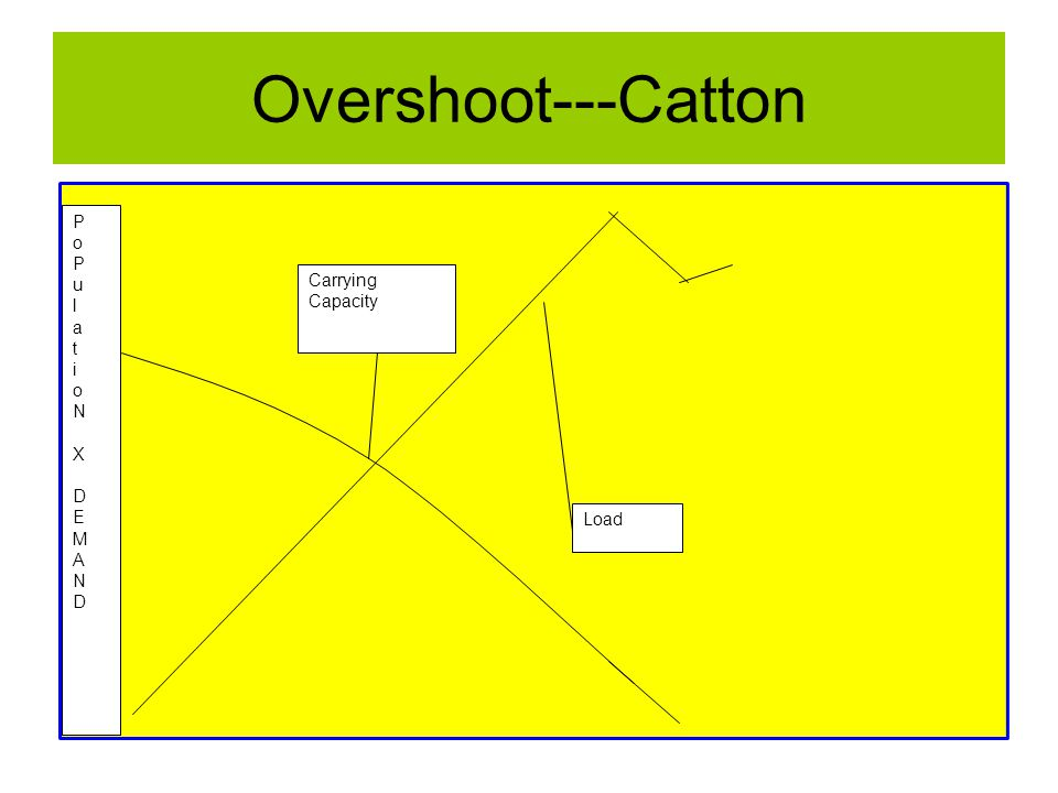 Overshoot---Catton Load Carrying Capacity PoPulatioNX DEMANDPoPulatioNX DEMAND