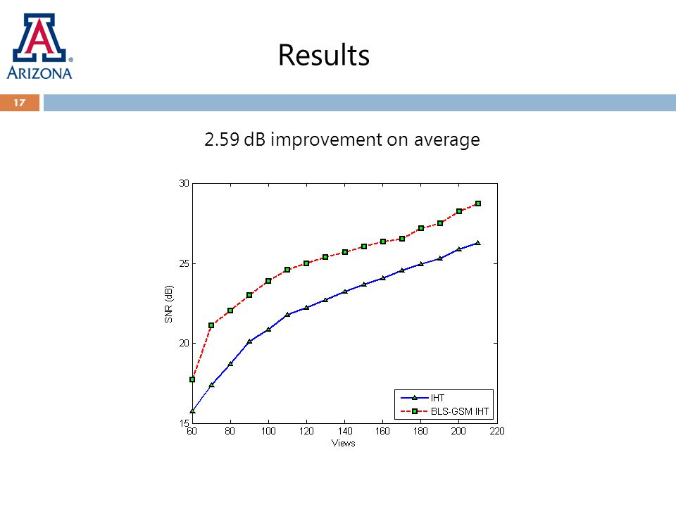 Results 2.59 dB improvement on average 17