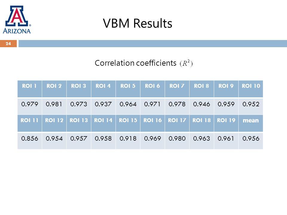 VBM Results 24 ROI 1ROI 2ROI 3ROI 4ROI 5ROI 6ROI 7ROI 8ROI 9ROI 10 0.9790.9810.9730.9370.9640.9710.9780.9460.9590.952 ROI 11ROI 12ROI 13ROI 14ROI 15RO
