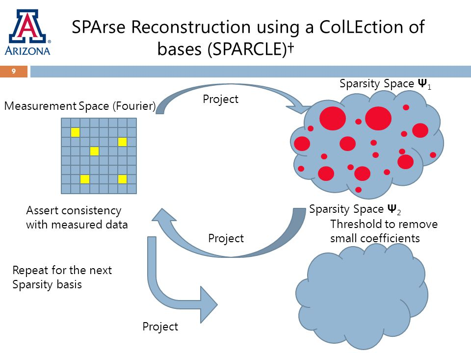SPArse Reconstruction using a ColLEction of bases (SPARCLE)† 9 Measurement Space (Fourier) Sparsity Space Ψ 1 Project Threshold to remove small coeffi