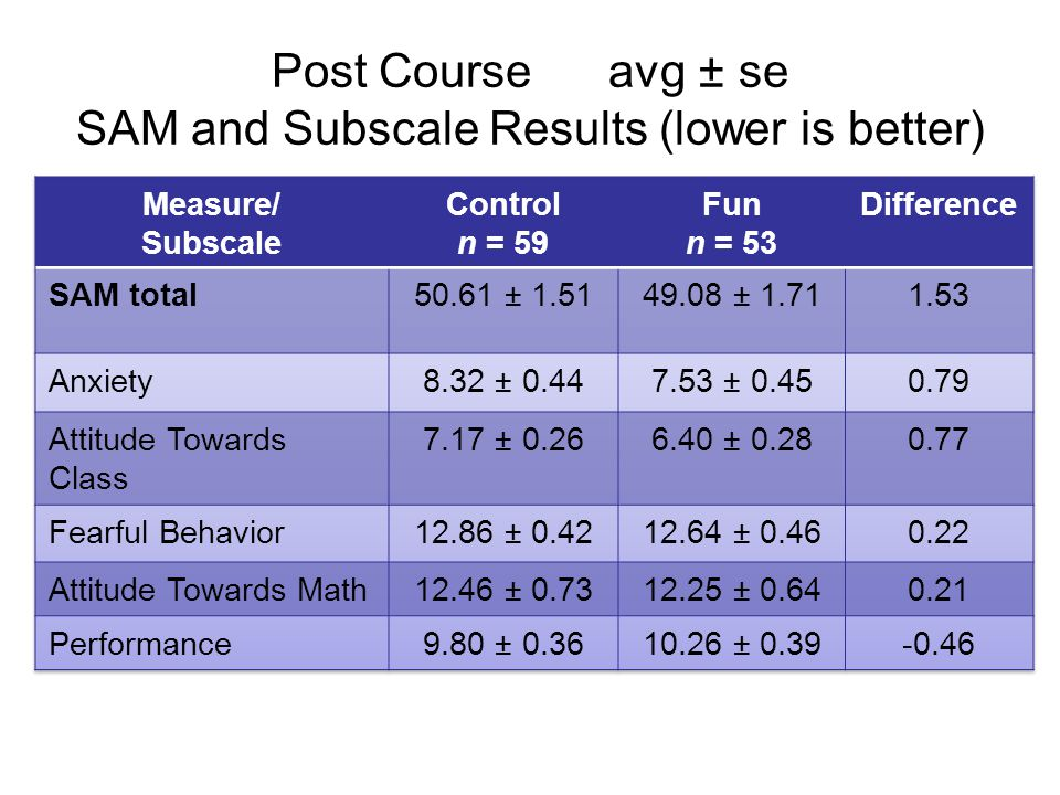 Post Course avg ± se SAM and Subscale Results (lower is better)