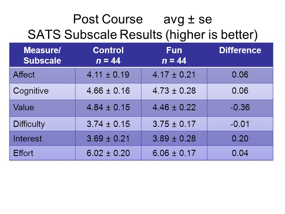 Post Course avg ± se SATS Subscale Results (higher is better)