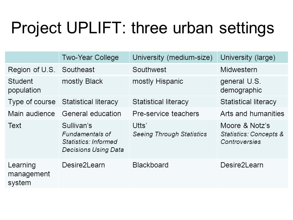 Project UPLIFT: three urban settings Two-Year CollegeUniversity (medium-size)University (large) Region of U.S.SoutheastSouthwestMidwestern Student pop