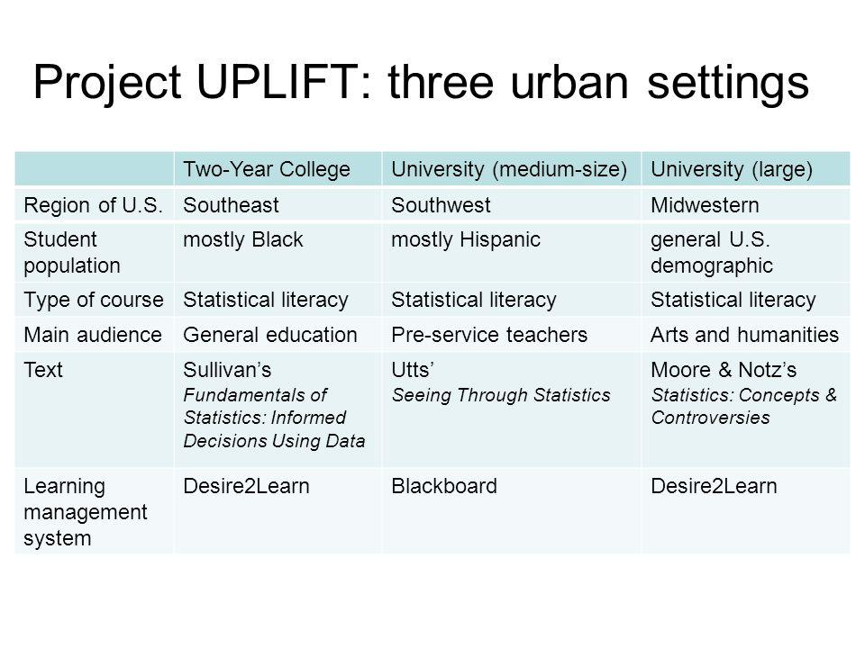 Project UPLIFT: three urban settings Two-Year CollegeUniversity (medium-size)University (large) Region of U.S.SoutheastSouthwestMidwestern Student population mostly Blackmostly Hispanicgeneral U.S.