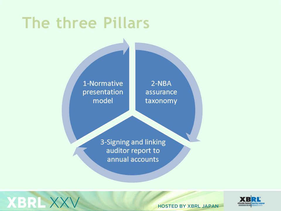 The three Pillars 2-NBA assurance taxonomy 3-Signing and linking auditor report to annual accounts 1-Normative presentation model