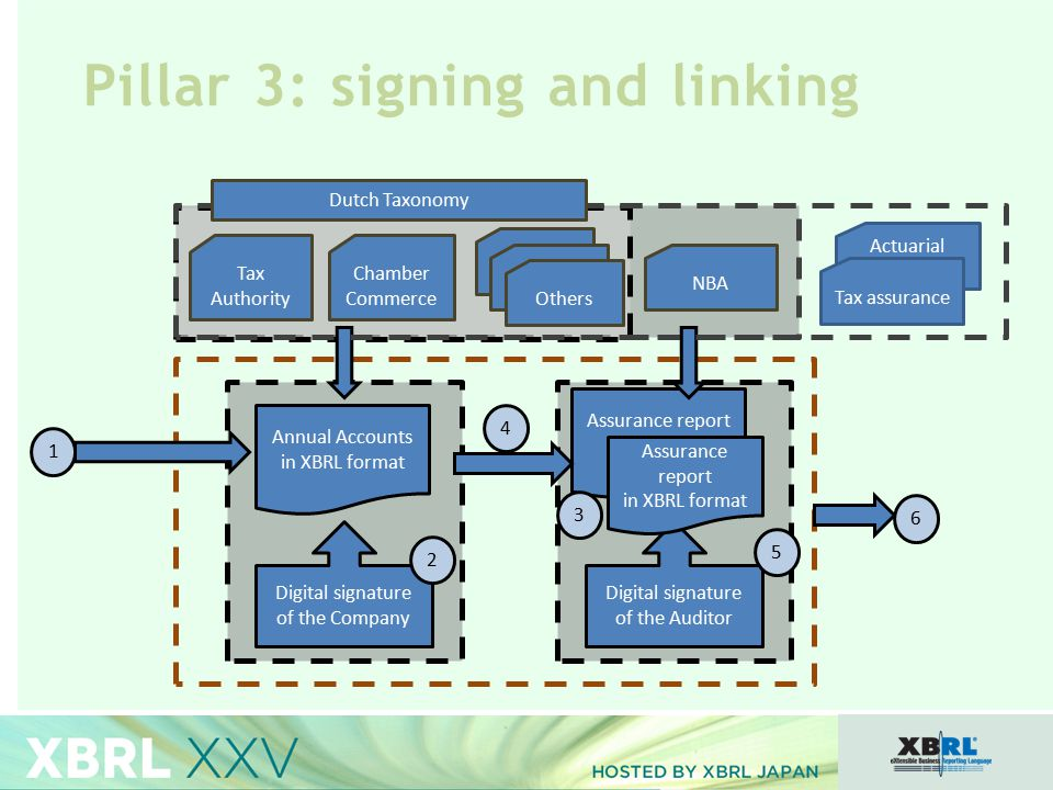 Pillar 3: signing and linking Annual Accounts in XBRL format Assurance report Digital signature of the Company Tax Authority Chamber Commerce NBA 3 Digital signature of the Auditor Others 1 2 5 6 4 Assurance report in XBRL format Actuarial assurance Tax assurance Dutch Taxonomy