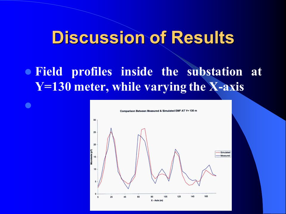 Discussion of Results Field profiles inside the substation at Y=130 meter, while varying the X-axis