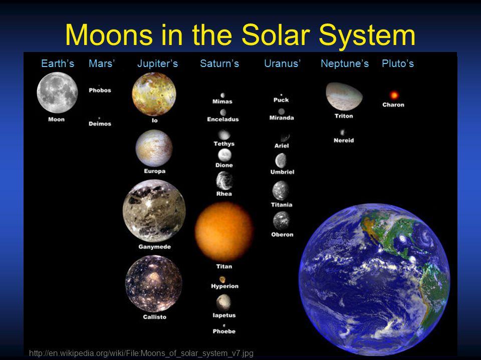 Moons in the Solar System Earth's Mars' Jupiter's Saturn's Uranus' Neptune'sPluto's http://en.wikipedia.org/wiki/File:Moons_of_solar_system_v7.jpg