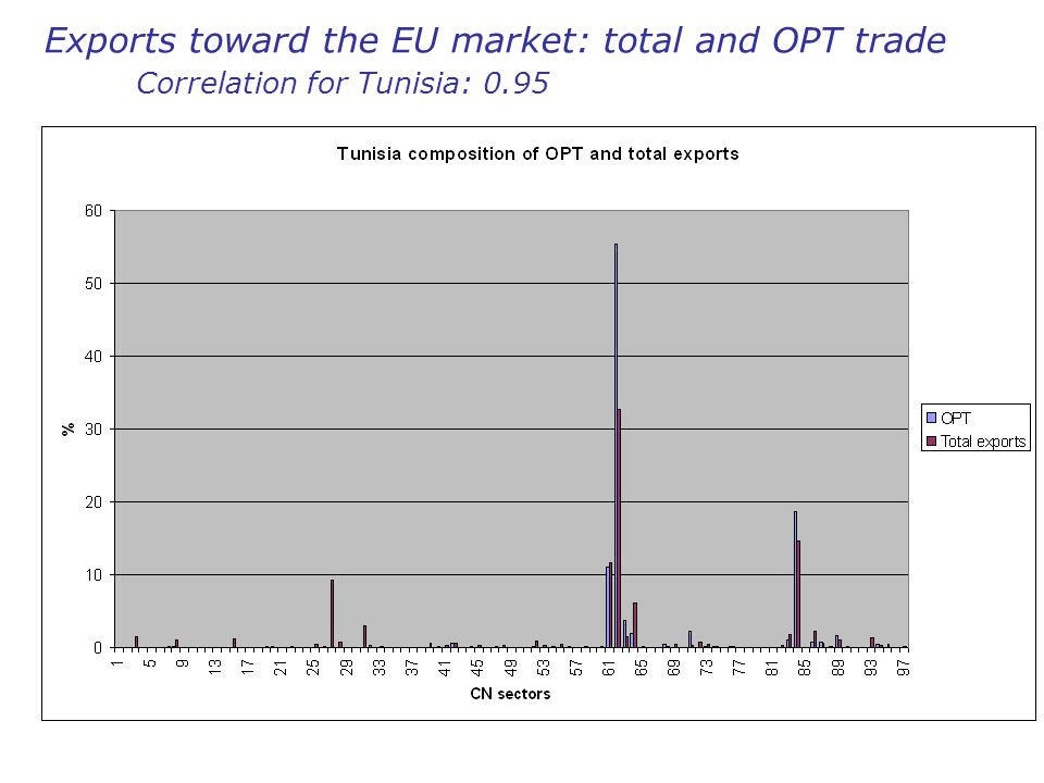 Exports toward the EU market: total and OPT trade Correlation for Tunisia: 0.95