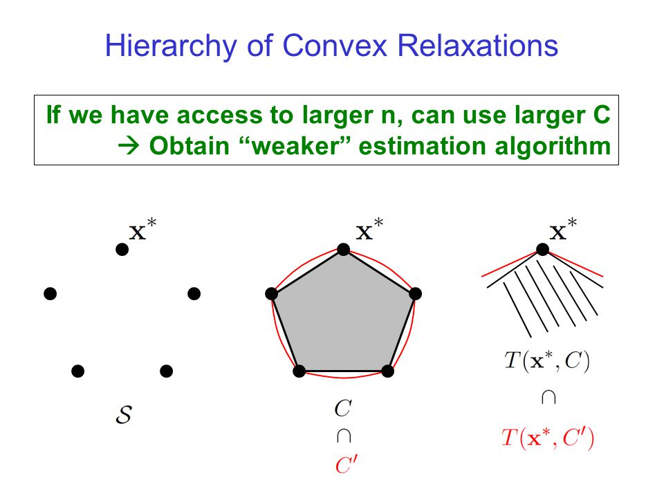 Hierarchy of Convex Relaxations If we have access to larger n, can use larger C  Obtain weaker estimation algorithm