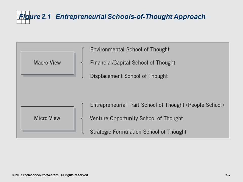© 2007 Thomson/South-Western. All rights reserved.2–7 Figure 2.1Entrepreneurial Schools-of-Thought Approach