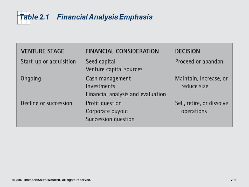 © 2007 Thomson/South-Western. All rights reserved.2–9 Table 2.1Financial Analysis Emphasis
